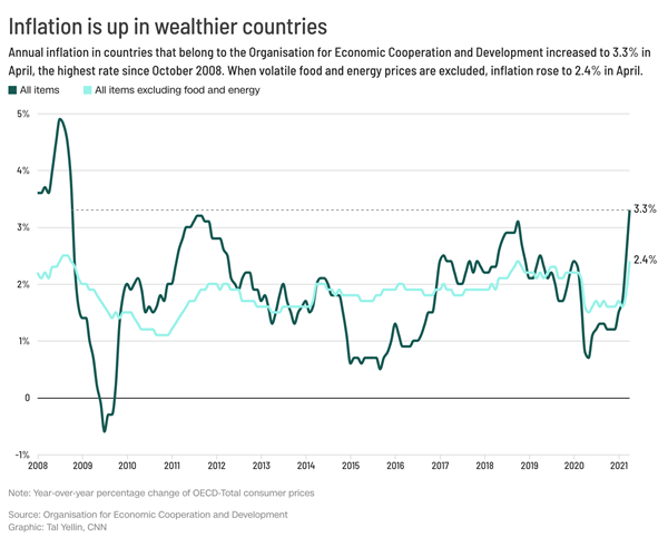 We just got evidence that global inflation is rising